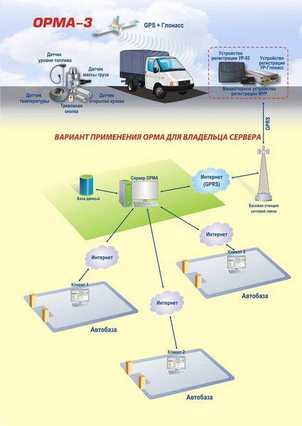 Система мониторинга автотранспорта ОРМА: для дисциплины и экономии